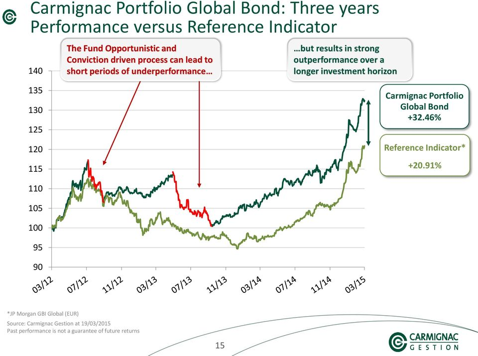 strong outperformance over a longer investment horizon Carmignac Portfolio Global Bond +32.46% Reference Indicator* +20.