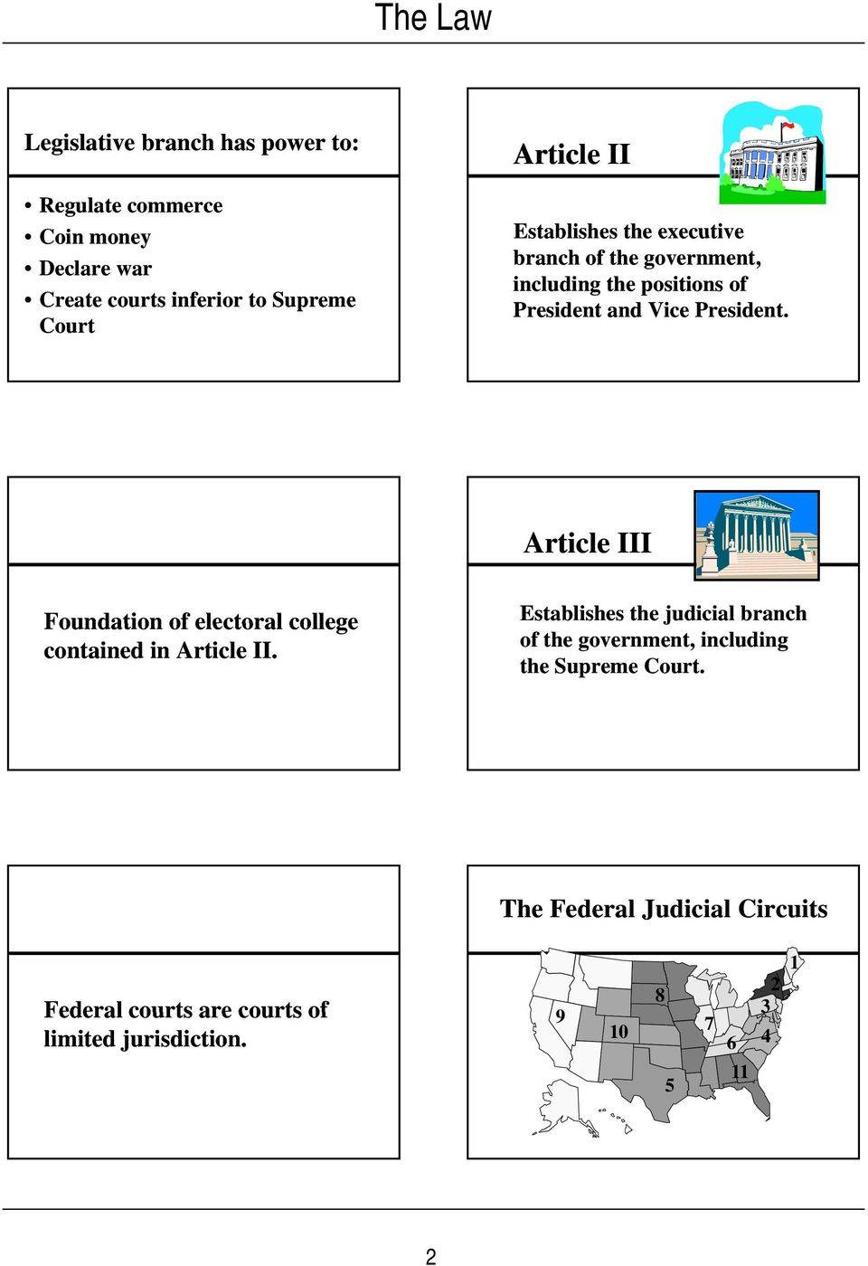 Article III Foundation of electoral college contained in Article II.