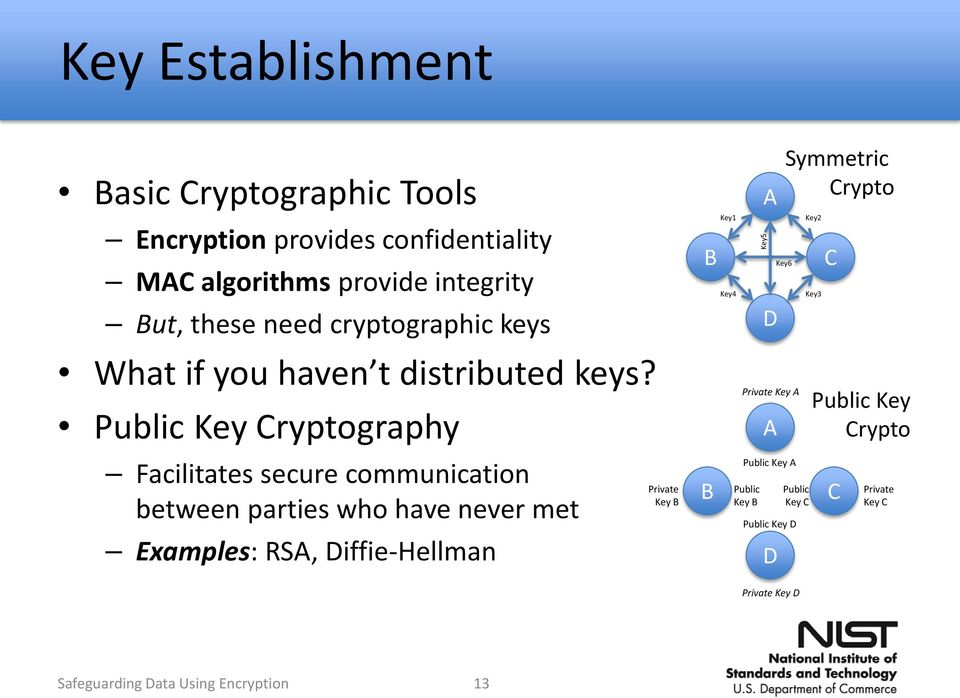 Public Key Cryptography Facilitates secure communication between parties who have never met Examples: RSA, Diffie-Hellman Private Key