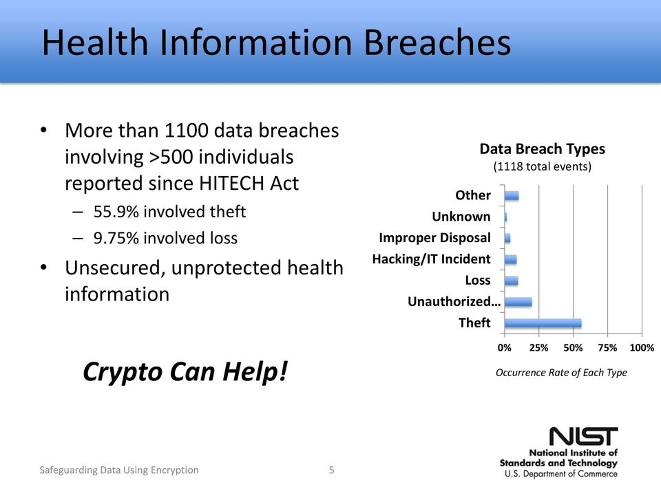 75% involved loss Unsecured, unprotected health information Crypto Can Help!