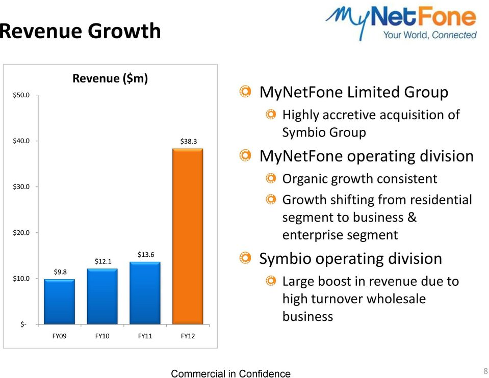 MyNetFone operating division Organic growth consistent Growth shifting from residential segment