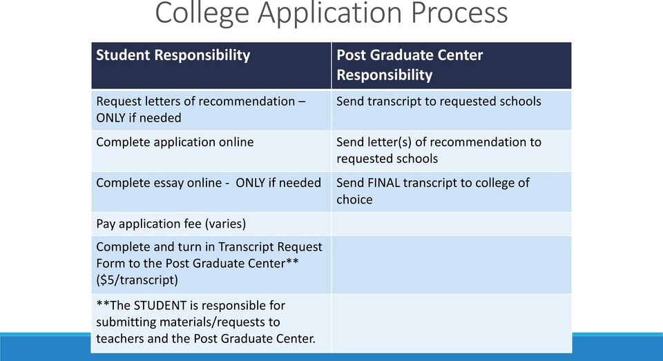 ($5/transcript) Post Graduate Center Responsibility Send transcript to requested schools Send letter(s) of recommendation to requested