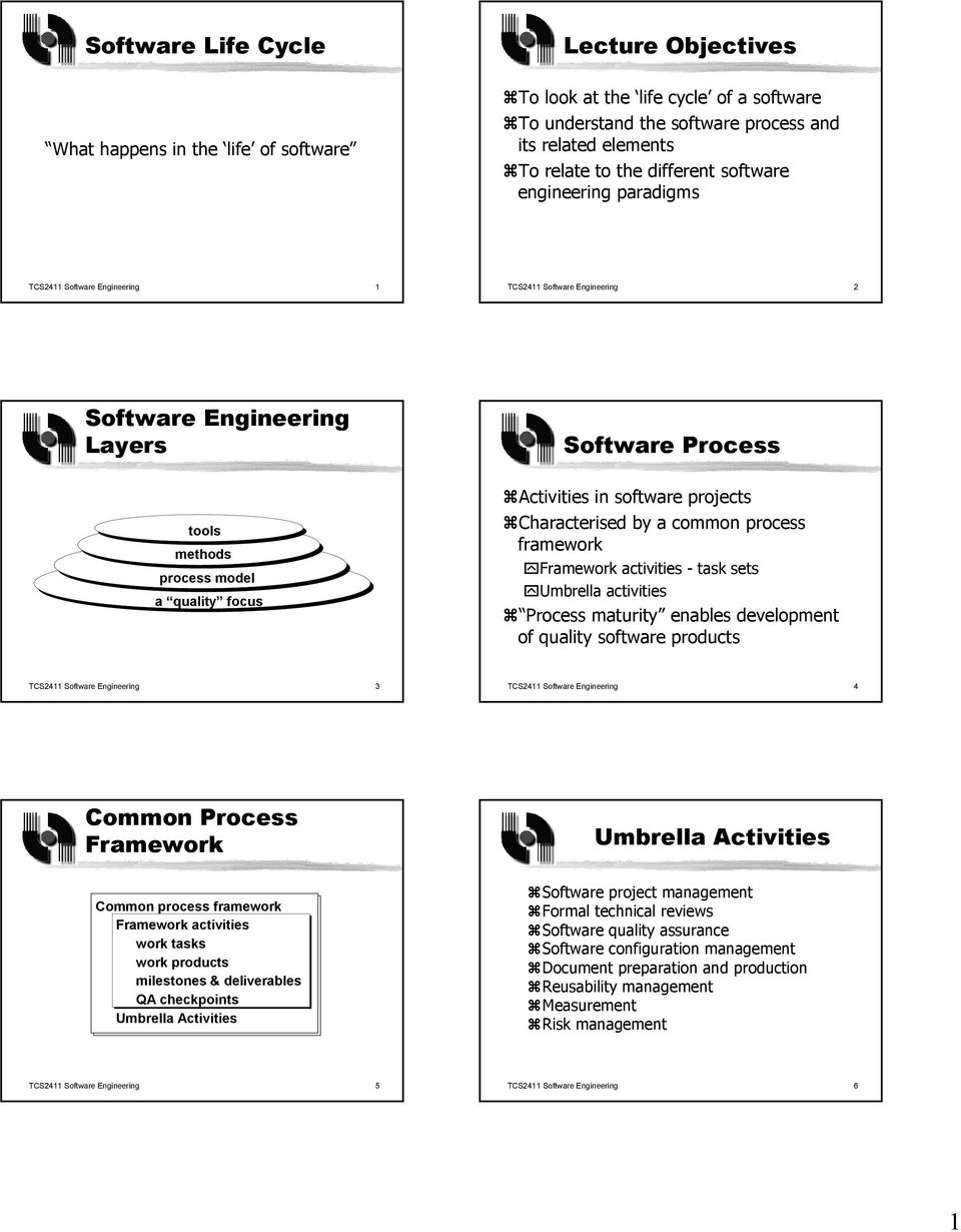 Activities in software projects Characterised by a common process framework Framework activities - task sets Umbrella activities Process maturity enables development of quality software products