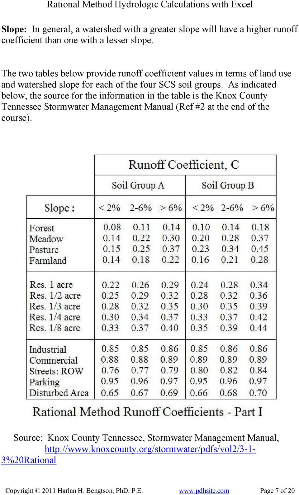 As indicated below, the source for the information in the table is the Knox County Tennessee Stormwater Management Manual (Ref #2 at the end of the