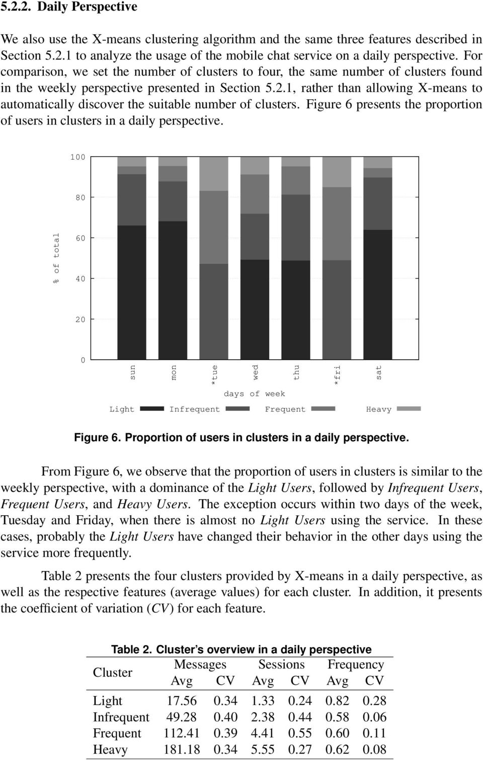 1, rather than allowing X-means to automatically discover the suitable number of clusters. Figure 6 presents the proportion of users in clusters in a daily perspective.