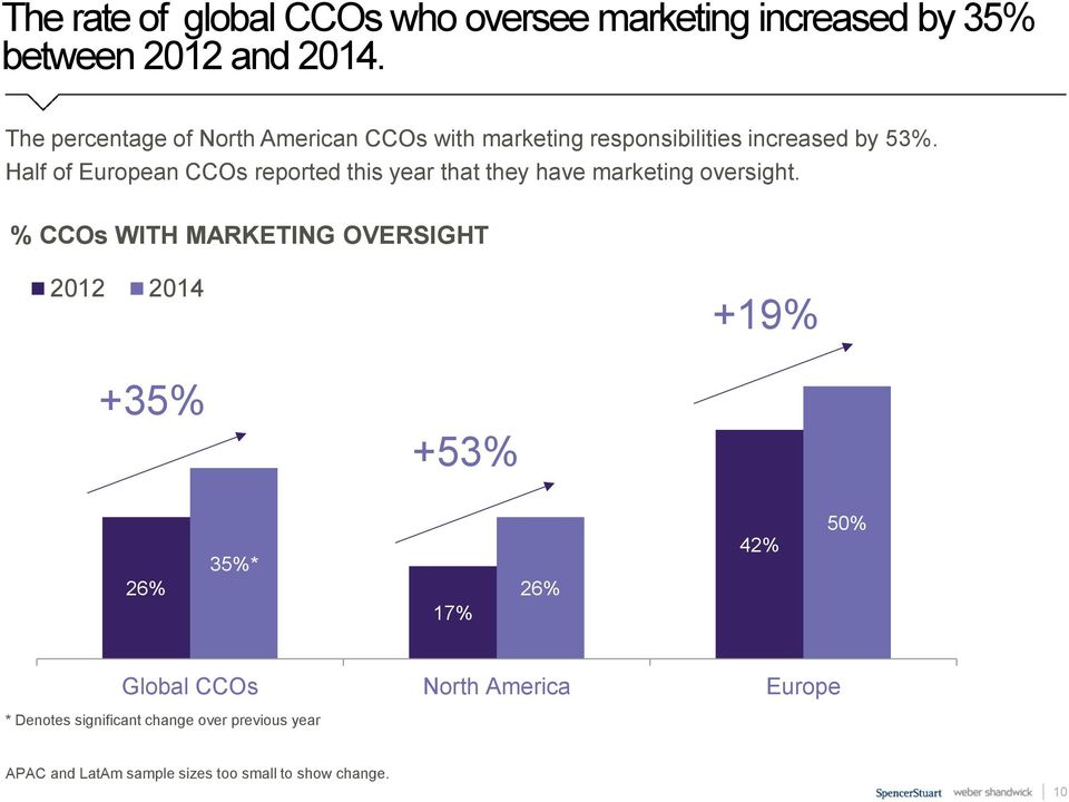 Half of European CCOs reported this year that they have marketing oversight.
