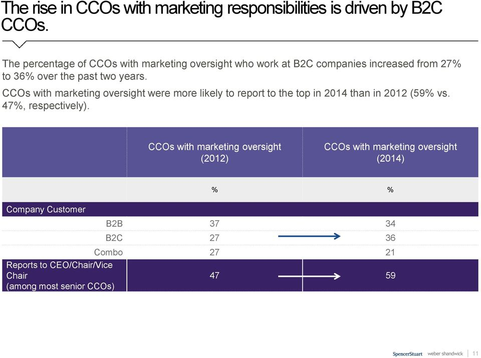 CCOs with marketing oversight were more likely to report to the top in 2014 than in 2012 (59% vs. 47%, respectively).