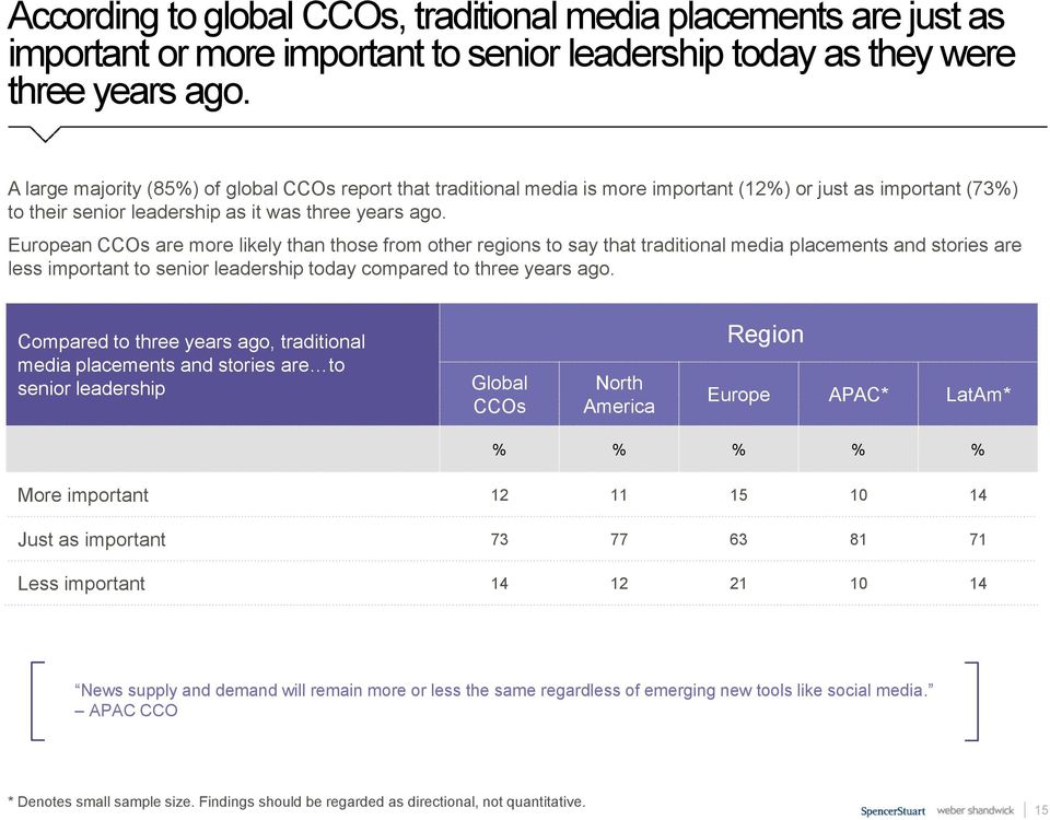 European CCOs are more likely than those from other regions to say that traditional media placements and stories are less important to senior leadership today compared to three years ago.