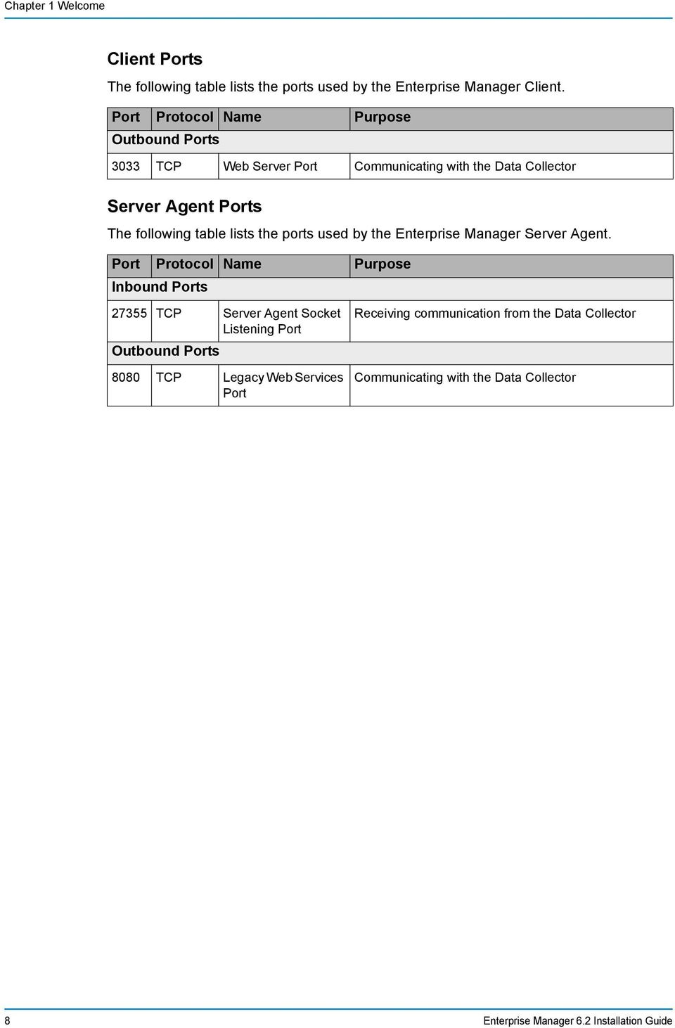 lists the ports used by the Enterprise Manager Server Agent.