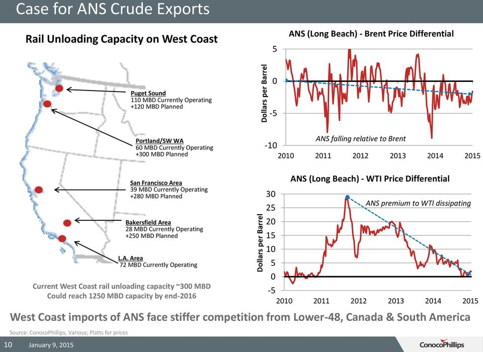 reach 1250 MBD capacity by end-2016 West Coast imports of ANS face stiffer competition from Lower-48, Canada & South America Source: ConocoPhillips, Various; Platts for prices San Francisco Area 39