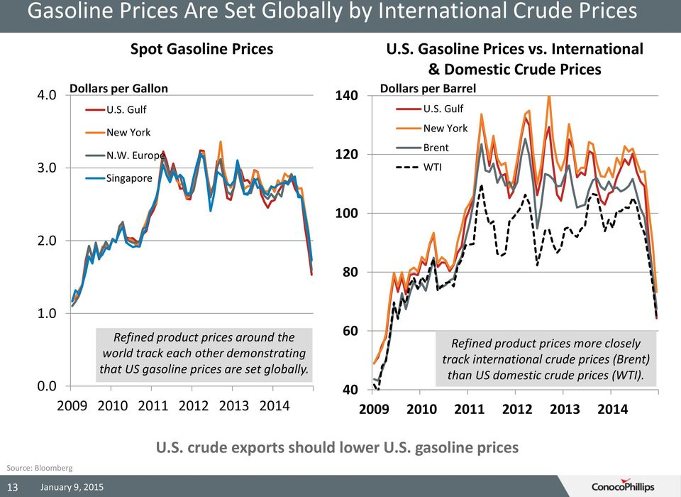 0 Refined product prices around the world track each other demonstrating that US gasoline prices are set globally. 0.