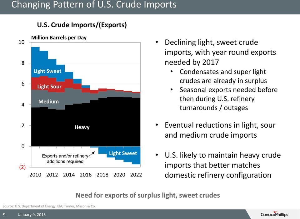 Crude Imports/(Exports) 10 8 6 4 2 0 (2) Million Barrels per Day Light Sweet Light Sour Medium Heavy Exports and/or refinery additions required Light Sweet 2010 2012 2014 2016