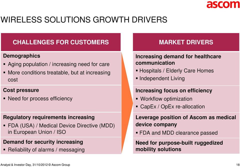 Reliability of alarms / messaging MARKET DRIVERS Increasing demand for healthcare communication Hospitals / Elderly Care Homes Independent Living Increasing focus on