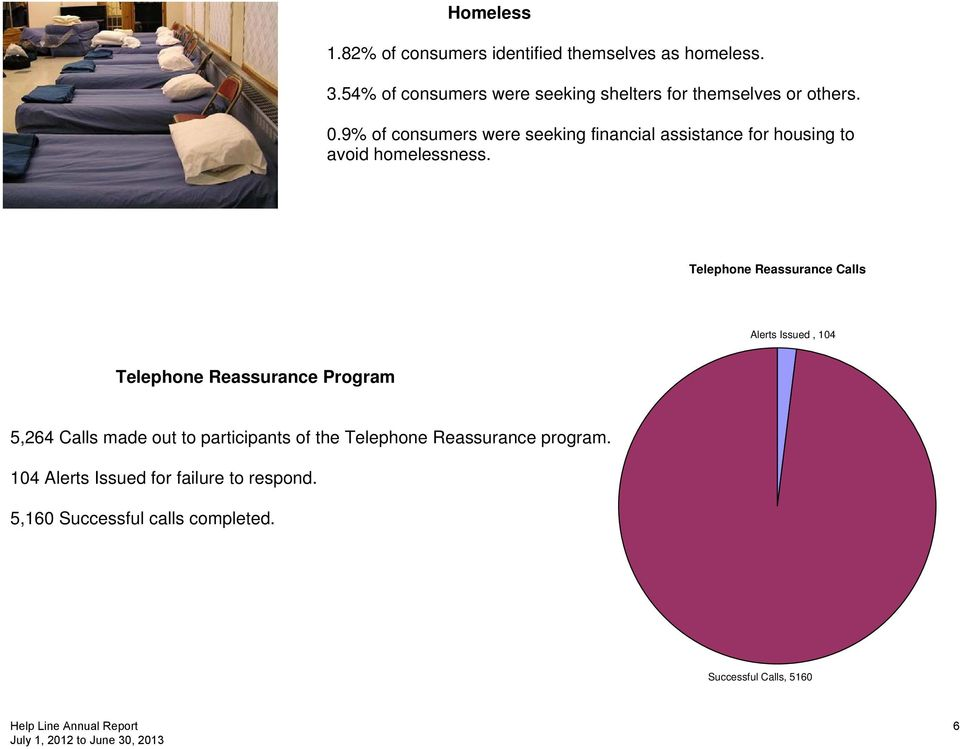 9% of consumers were seeking financial assistance for housing to avoid homelessness.