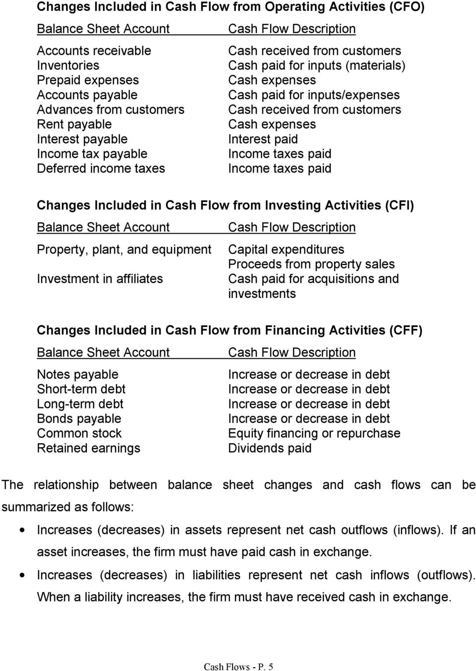 payable Income taxes paid Deferred income taxes Income taxes paid Changes Included in Cash Flow from Investing Activities (CFI) Balance Sheet Account Property, plant, and equipment Investment in