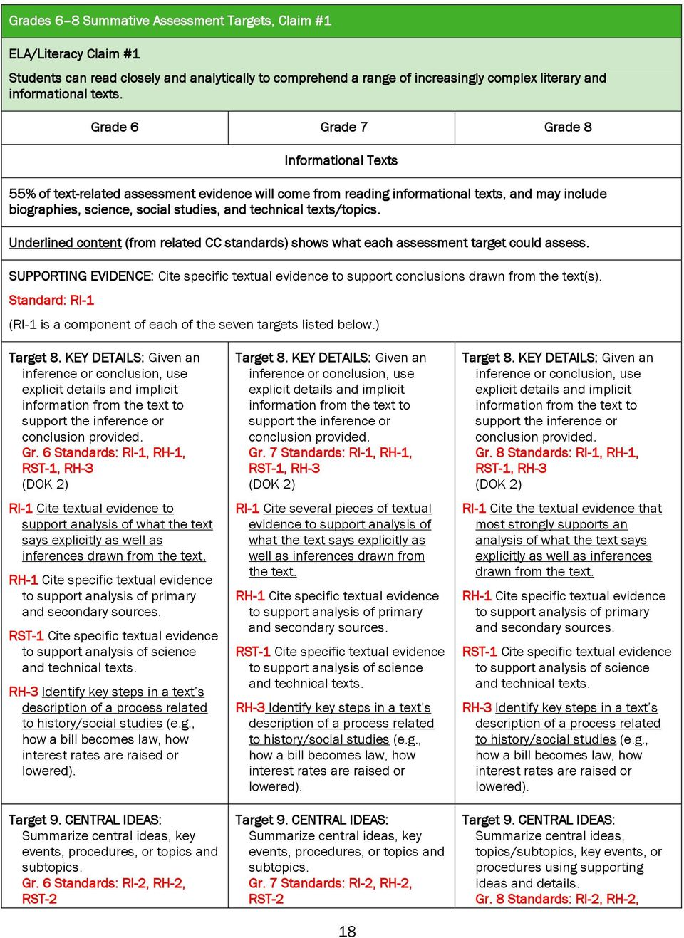 texts/topics. Underlined content (from related CC standards) shows what each assessment target could assess.