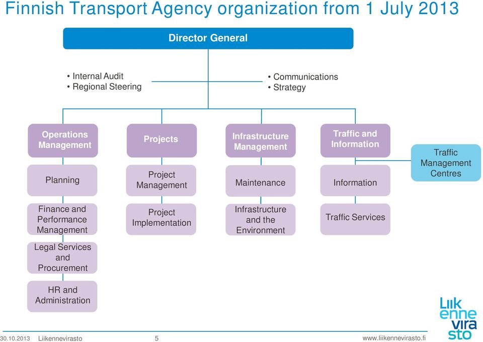 Information Information Traffic Management Centres Finance and Performance Management Project Implementation