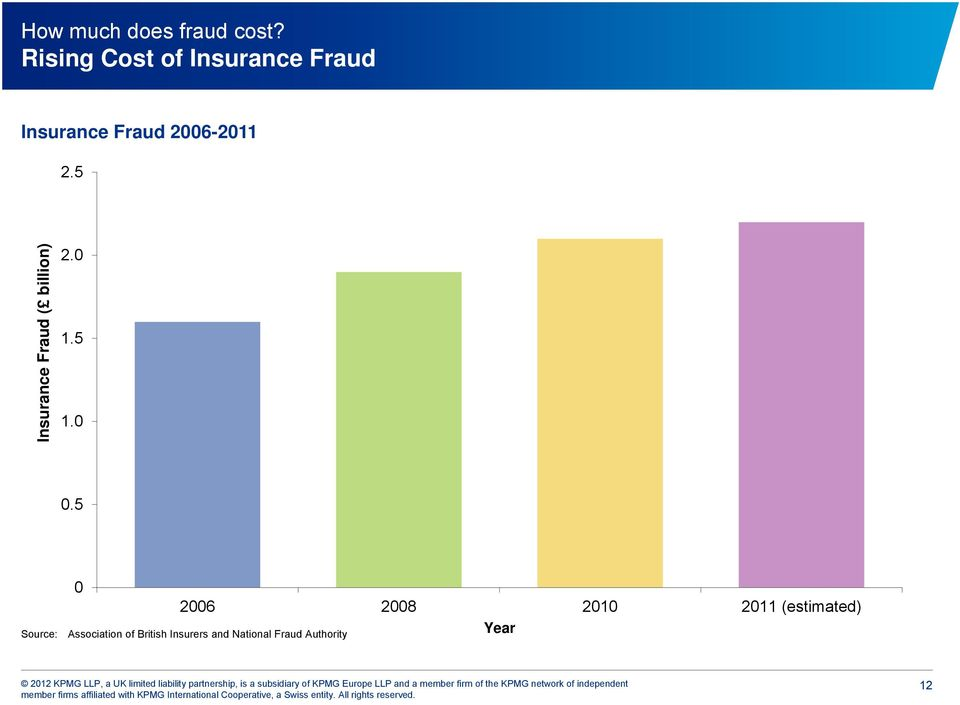 5 Insurance Fraud ( billion) 2.0 1.5 1.0 0.