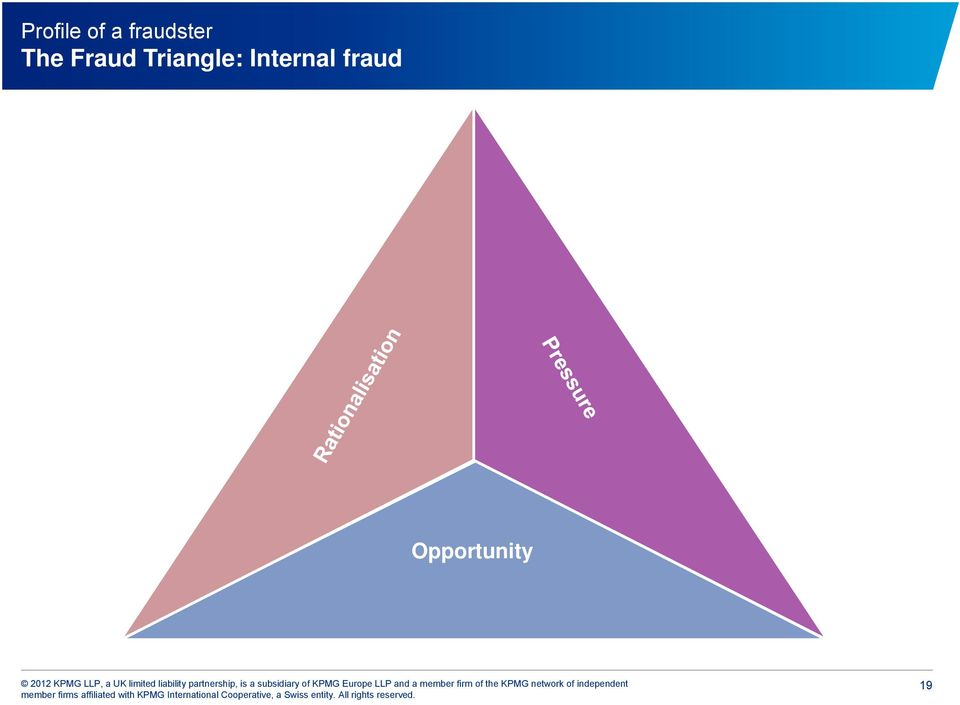 Fraud Triangle: