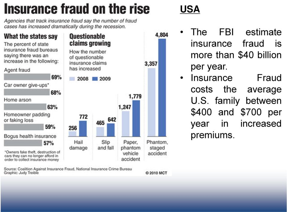 Insurance Fraud costs the average U.S.