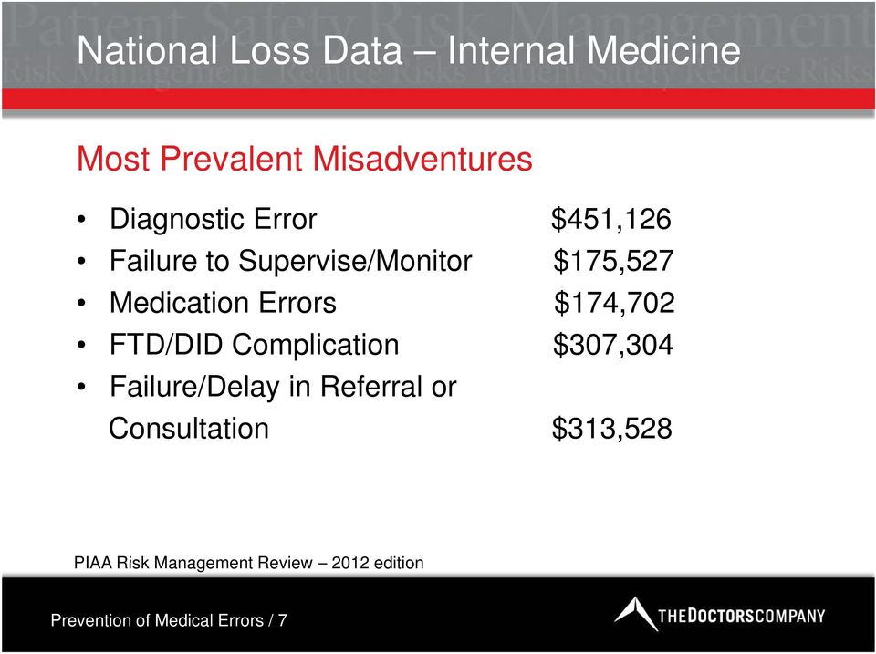 $174,702 FTD/DID Complication $307,304 Failure/Delay l in Referral or
