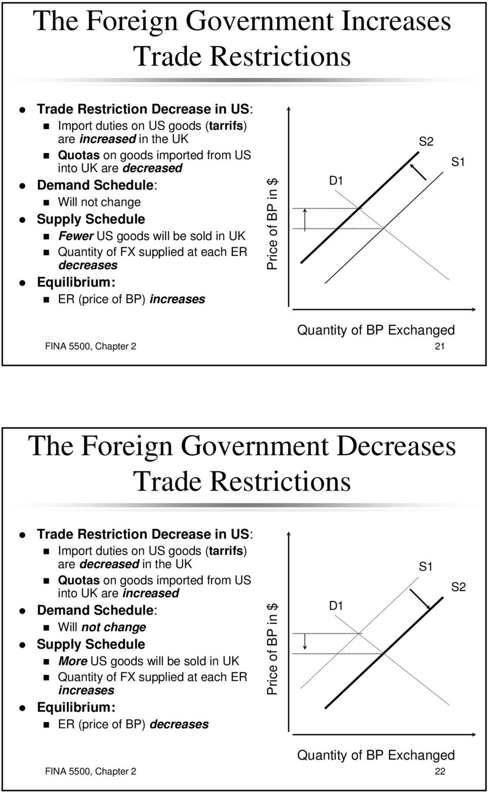 Exchanged FINA 5500, Chapter 2 21 The Foreign Government Decreases Trade Restrictions Trade Restriction Decrease in US: Import duties on US goods (tarrifs) are decreased in the UK Quotas on goods