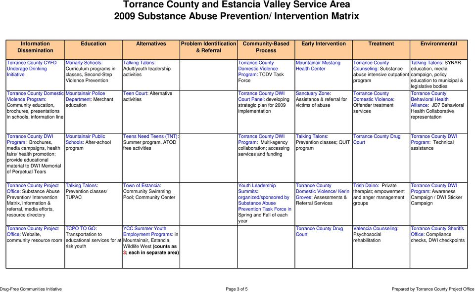 plan for 2009 implementation Health Center Sanctuary Zone: Assistance & referral for victims of abuse SYNAR Counseling: Substance, media abuse intensive outpatient campaign, policy to municipal &