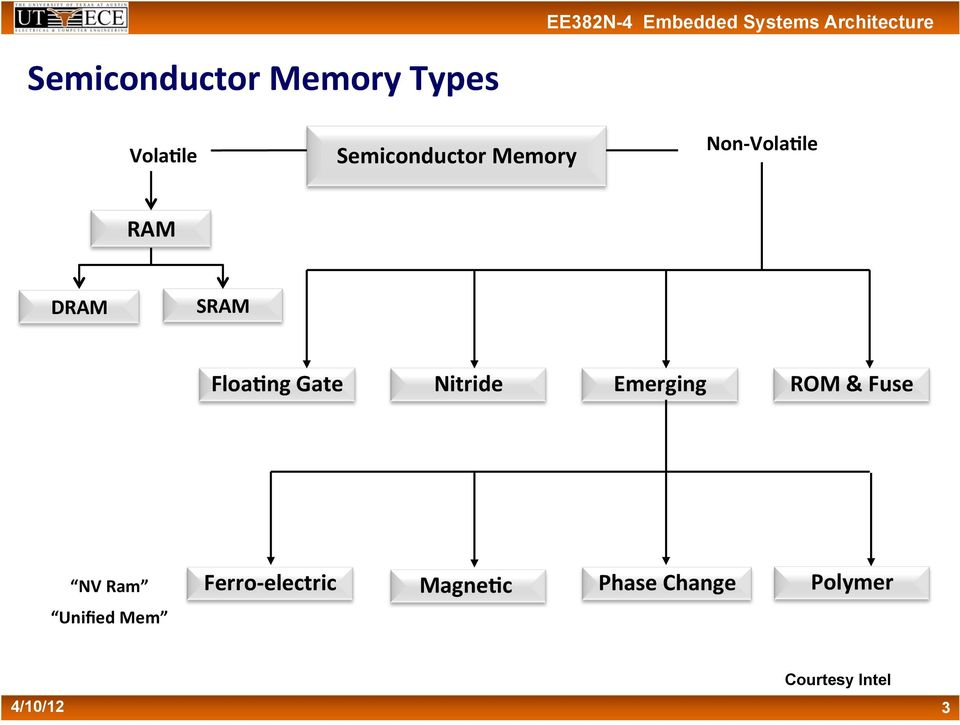 Flash Memory Technology and Flash Based File Systems - PDF