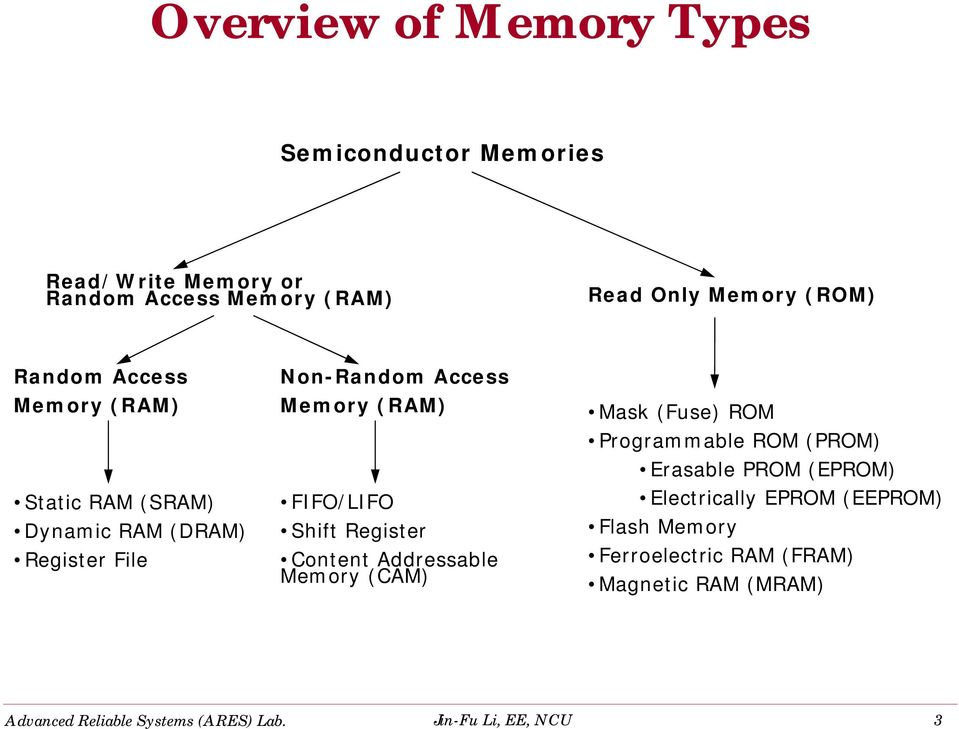 Access Memory (RAM) Static RAM (SRAM) Dynamic RAM (DRAM) Register File Non-Random Access Memory (RAM) FIFO/LIFO Shift