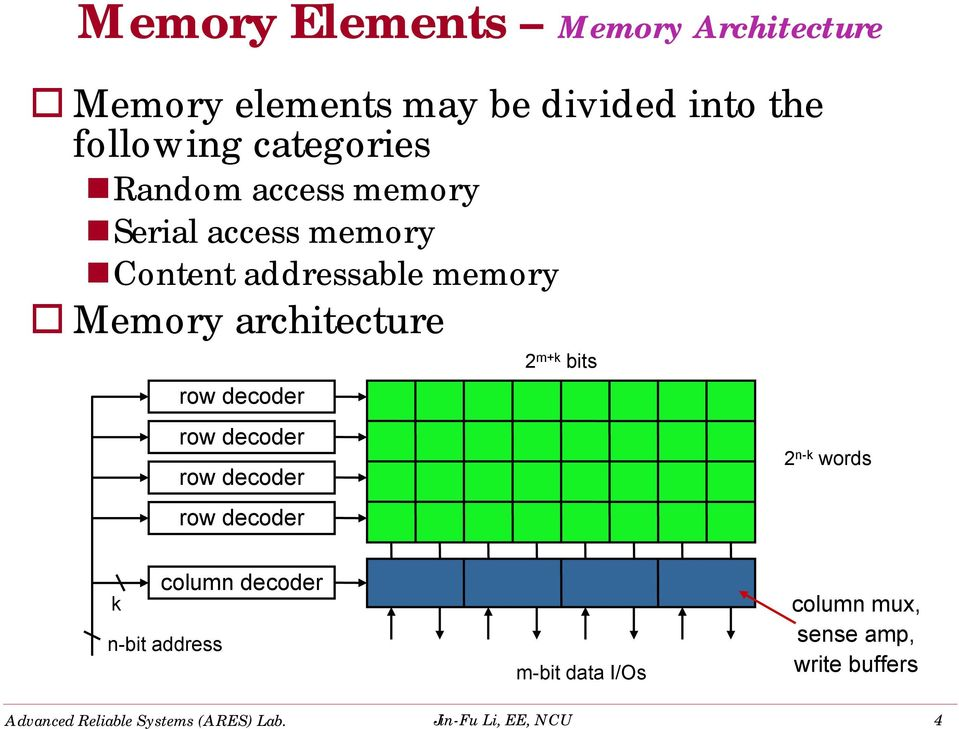 memory Serial access memory Content addressable memory Memory architecture row decoder row decoder