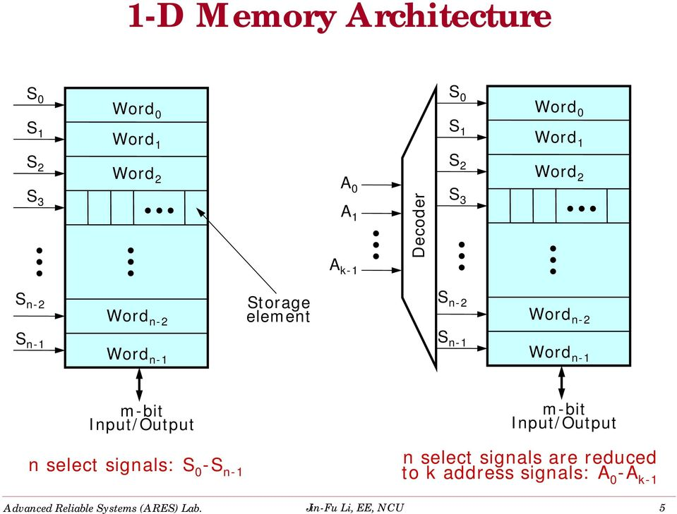 Decoder S 2 S 3 Word 2 S n-2 Word n-2 Storage element S n-2 Word n-2 S n-1 Word n-1 S n-1 Word