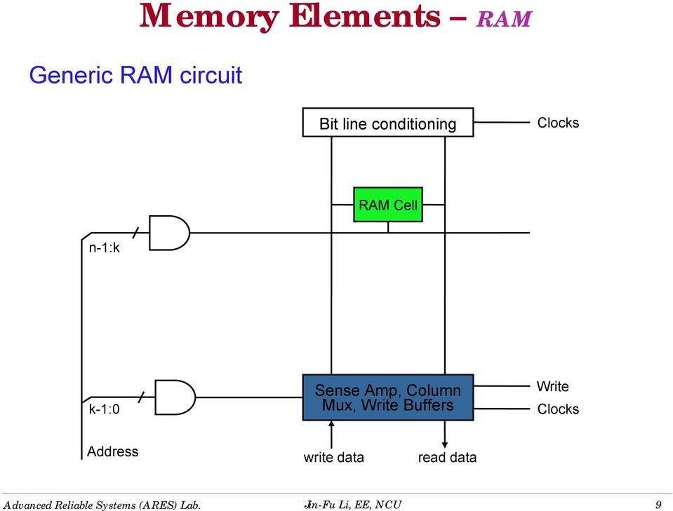 conditioning Clocks RAM Cell n-1:k k-1:0 Sense Amp,