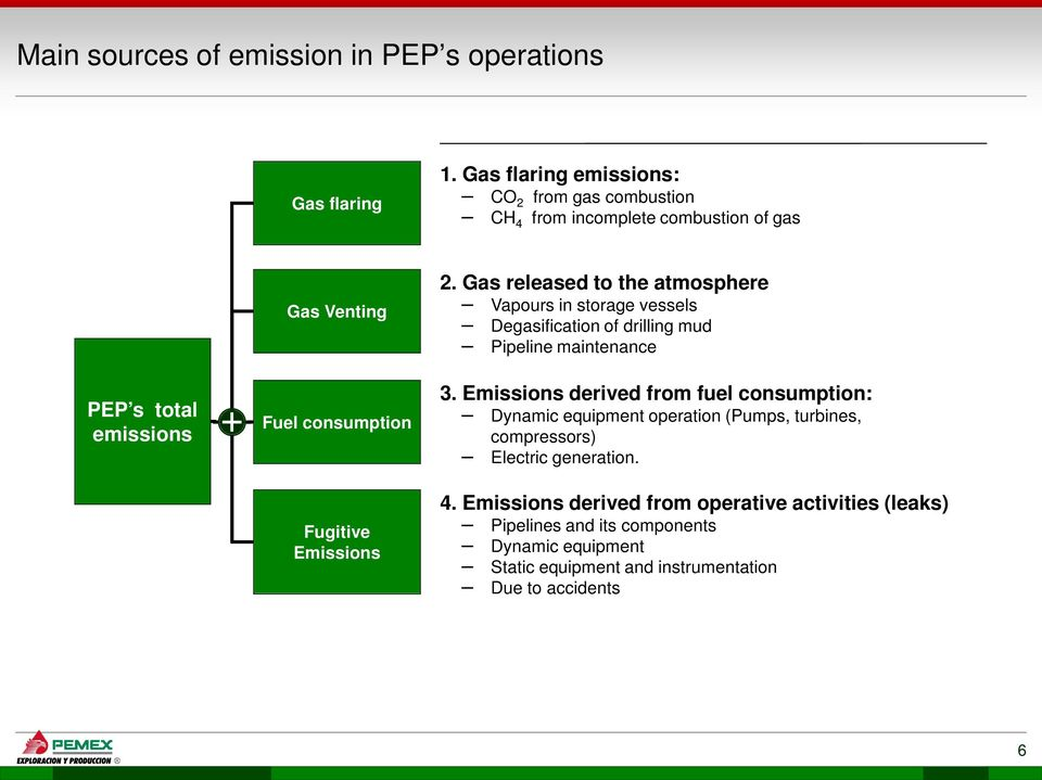 Emissions 2. Gas released to the atmosphere Vapours in storage vessels Degasification of drilling mud Pipeline maintenance 3.