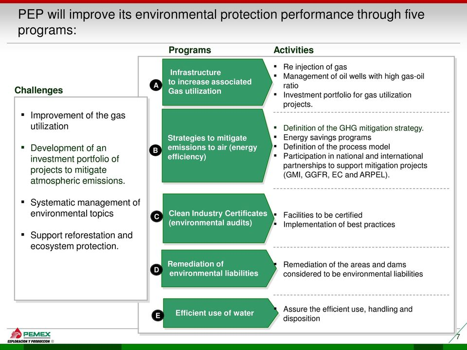 A B Infrastructure to increase associated Gas utilization Strategies to mitigate emissions to air (energy efficiency) Re injection of gas Management of oil wells with high gas-oil ratio Investment