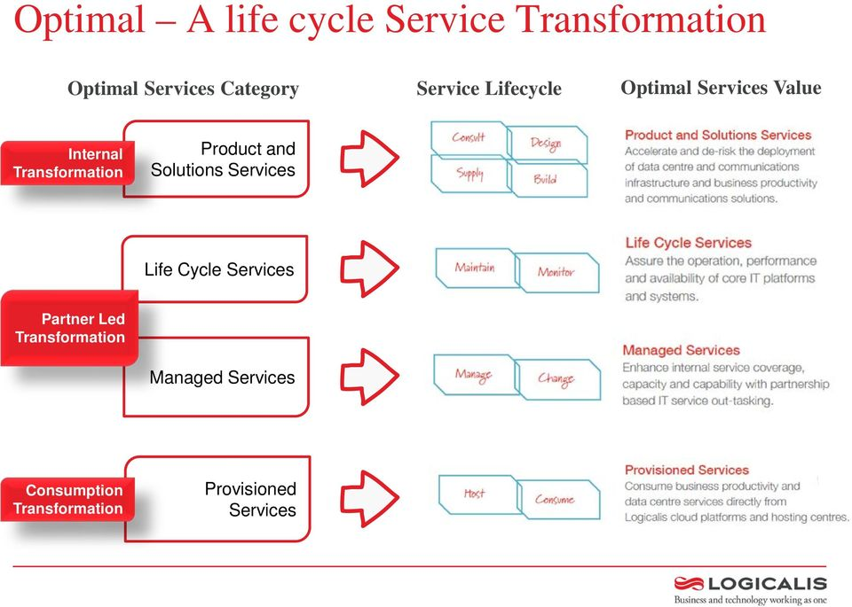 Product and Solutions Services Life Cycle Services Partner Led