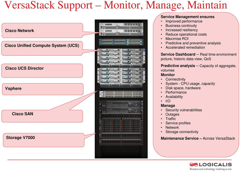view, QoS Cisco UCS Director Vsphere Cisco SAN Storage V7000 Predictive analysis Capacity of aggregate, volumes Monitor Connectivity System - CPU usage, capacity Disk