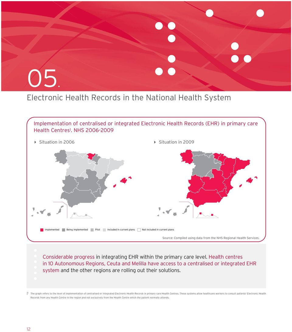 Health centres in 10 Autonomous Regions, Ceuta and Melilla have access to a centralised or integrated EHR system and the other regions are rolling out their solutions.