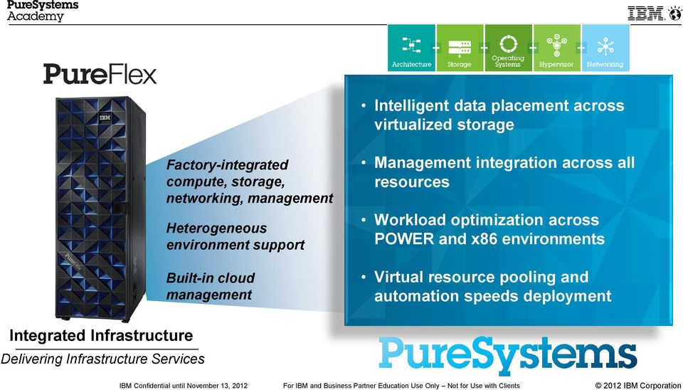 integration across all resources Workload optimization across POWER and x86 environments Virtual