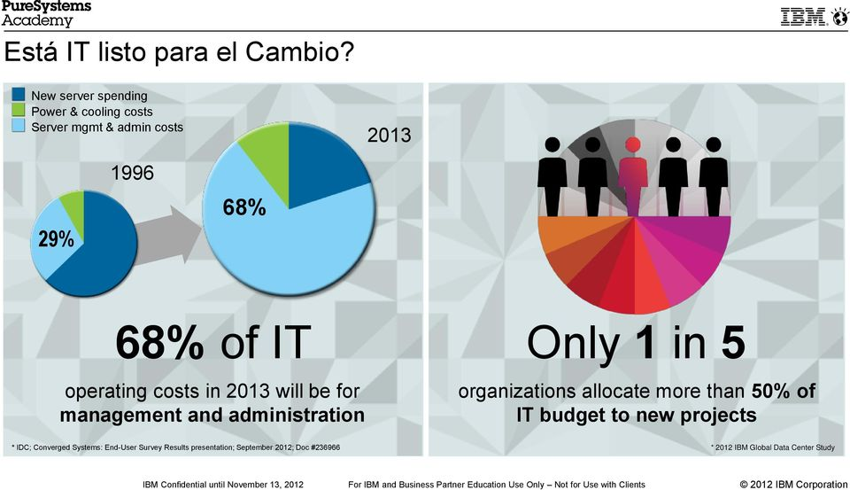 operating costs in 2013 will be for management and administration Only 1 in 5 organizations