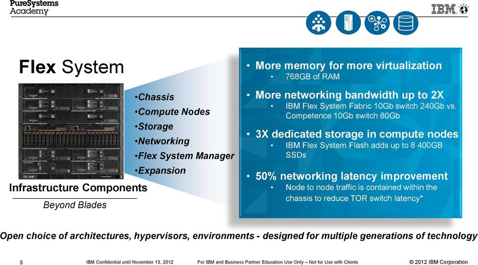 Competence 10Gb switch 80Gb 3X dedicated storage in compute nodes IBM Flex System Flash adds up to 8 400GB SSDs 50% networking latency improvement
