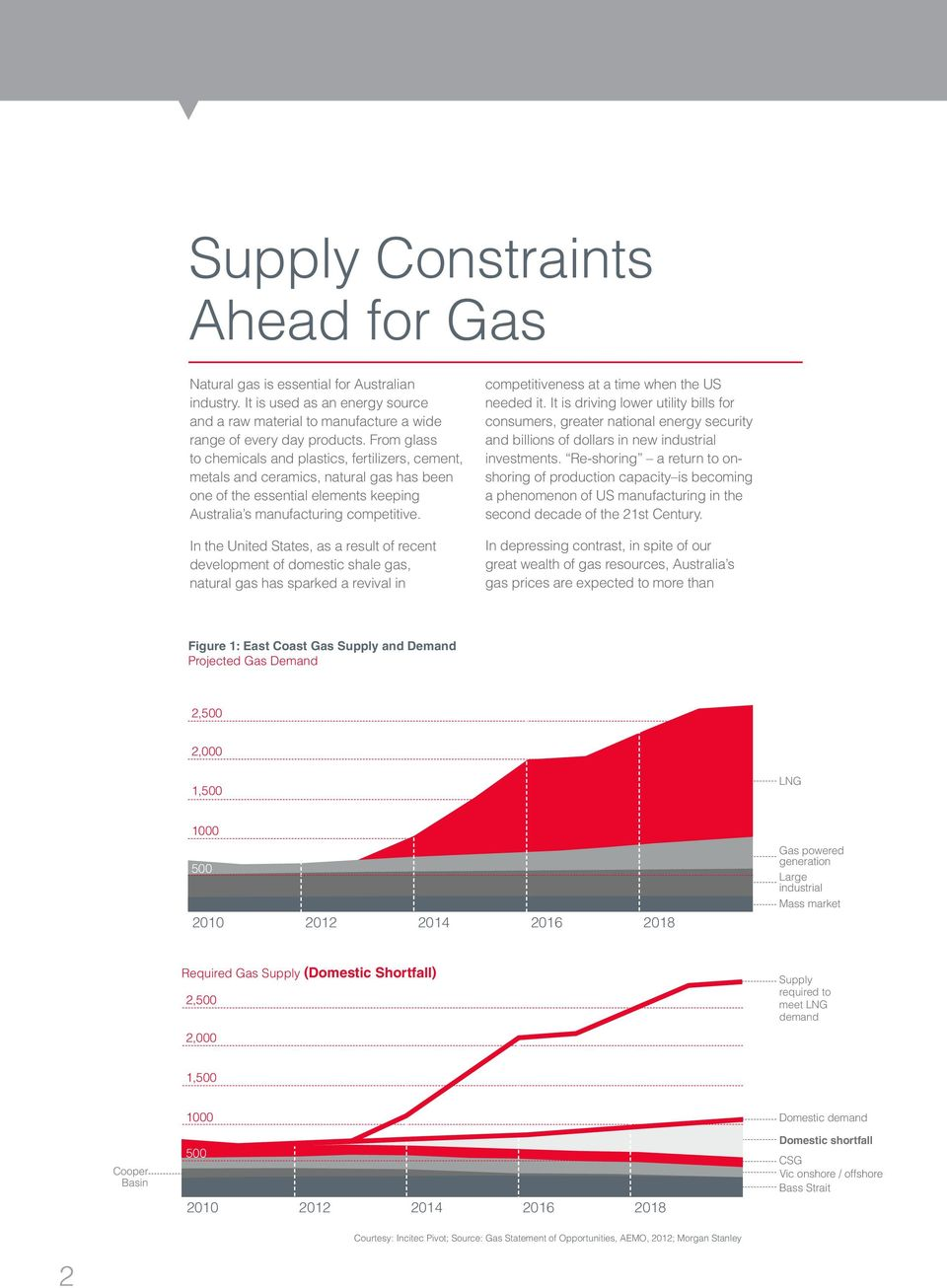In the United States, as a result of recent development of domestic shale gas, natural gas has sparked a revival in competitiveness at a time when the US needed it.