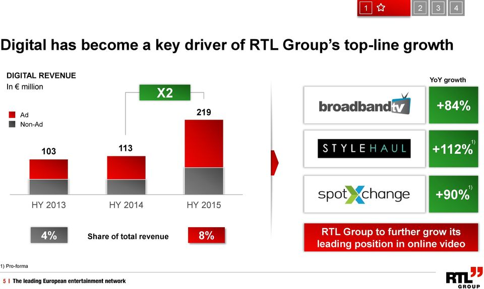 +112% HY 2013 HY 2014 HY 2015 +90% 1) 4% Share of total revenue 8% RTL