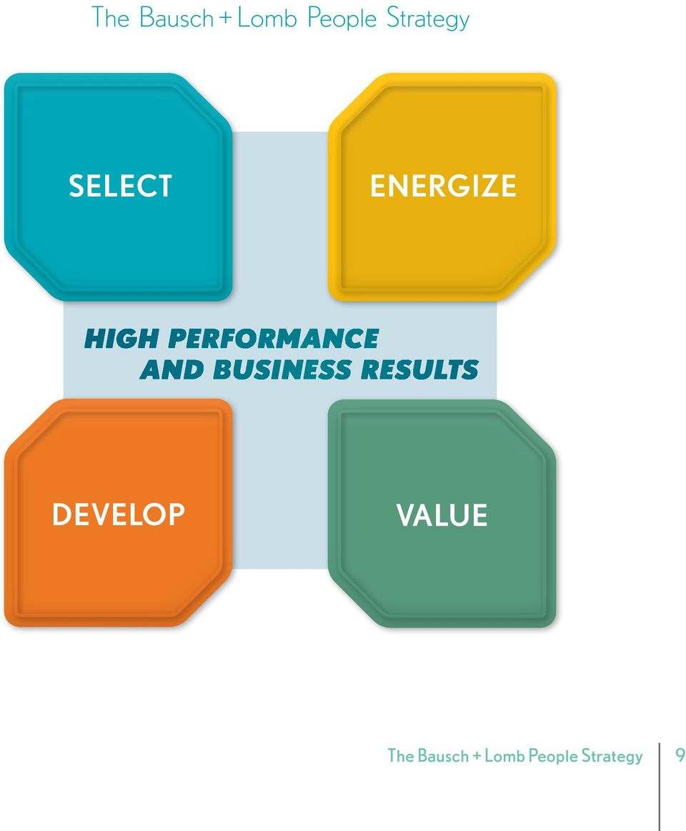 and Business Results develop value