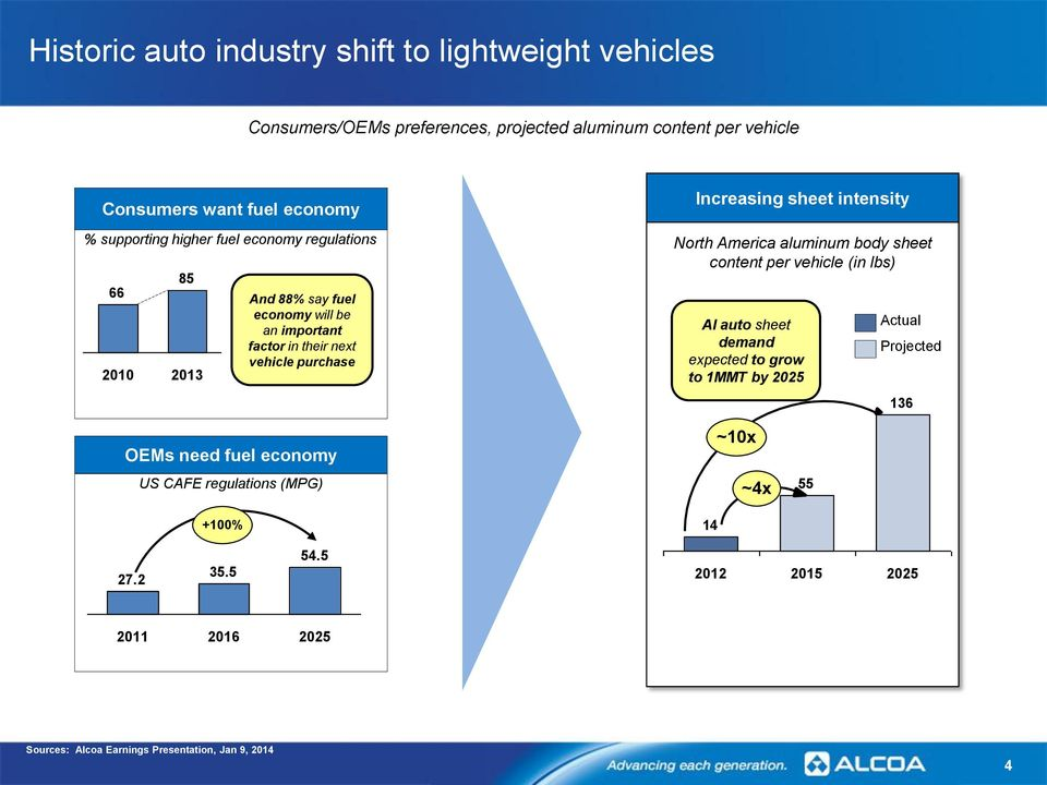 sheet intensity North America aluminum body sheet content per vehicle (in lbs) Al auto sheet demand expected to grow to 1MMT by 2025 Actual Projected 136