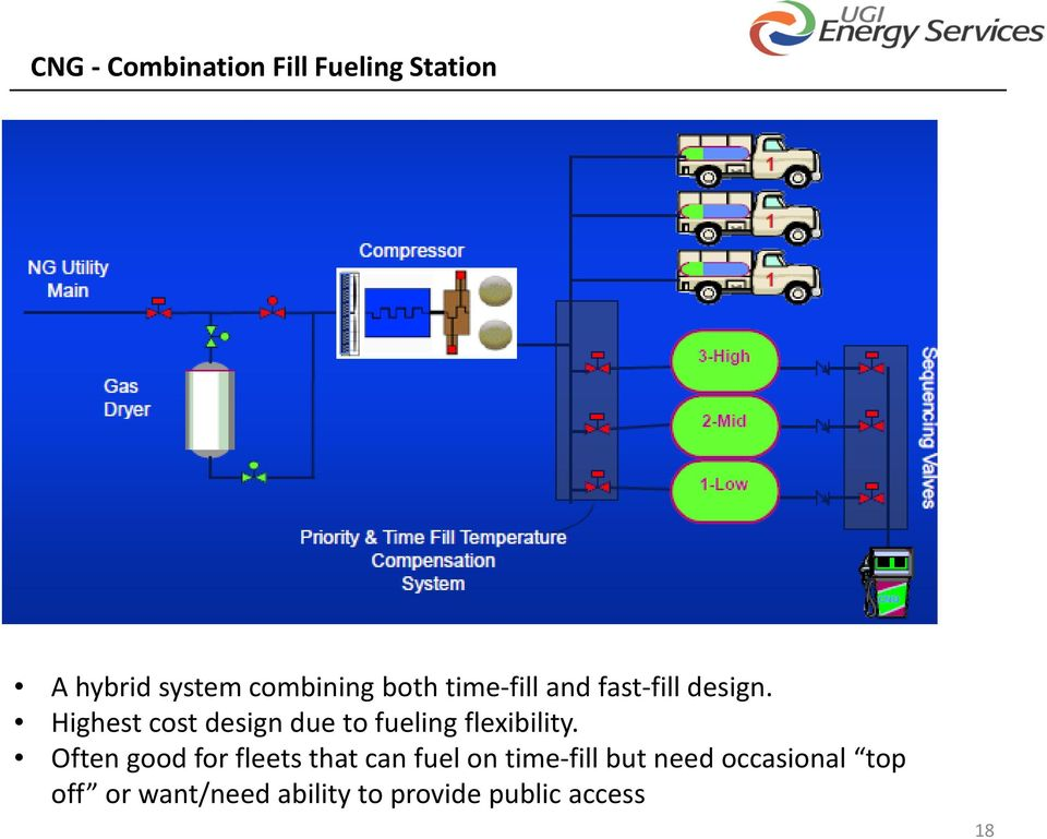 Highest cost design due to fueling flexibility.