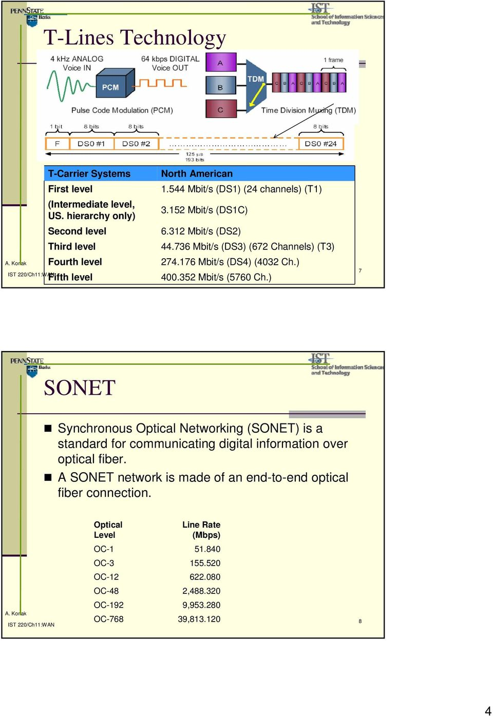 352 Mbit/s (5760 Ch.) 7 SONET Synchronous Optical Networking (SONET) is a standard for communicating digital information over optical fiber.