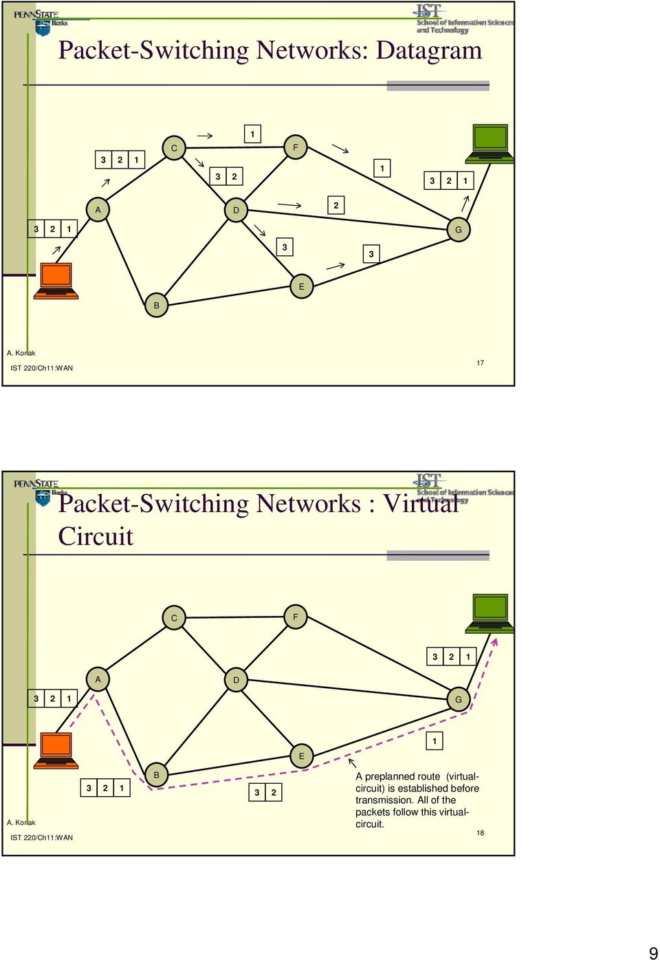 3 2 A preplanned route (virtualcircuit) is established before