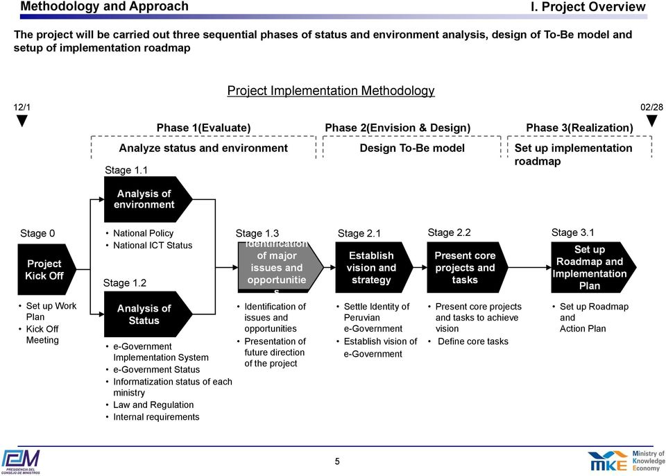 Methodology 12/1 02/28 Phase 1(Evaluate) Analyze status and environment Stage 1.