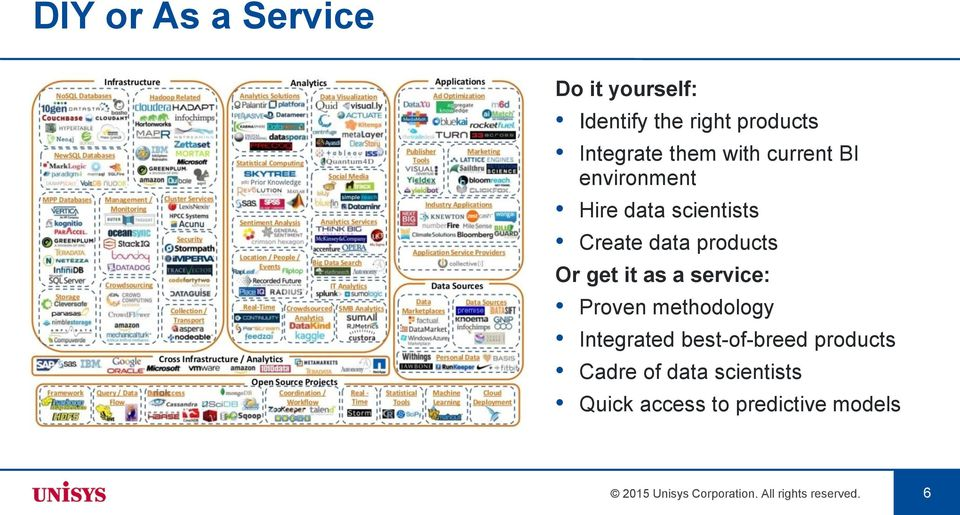 a service: Proven methodology Integrated best-of-breed products Cadre of data