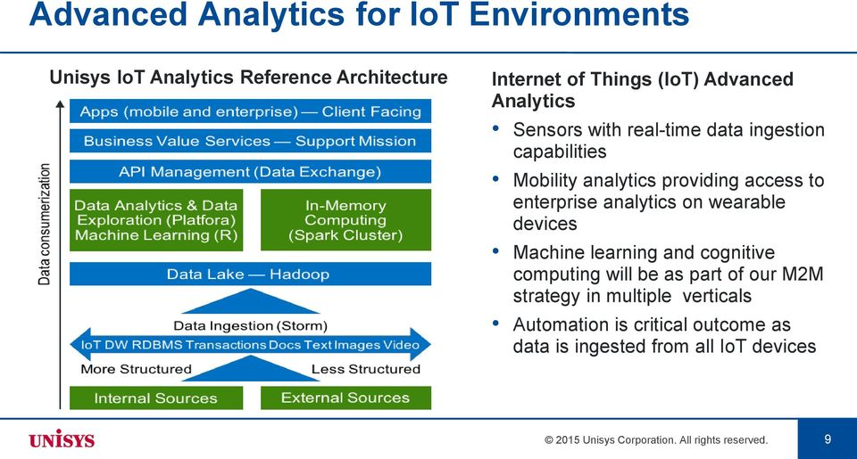 analytics on wearable devices Machine learning and cognitive computing will be as part of our M2M strategy in multiple